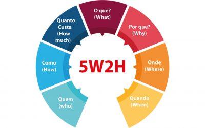 5W2H: o que é e como aplicar no seu planejamento